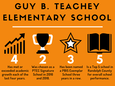 Guy B  Teachey Elementary